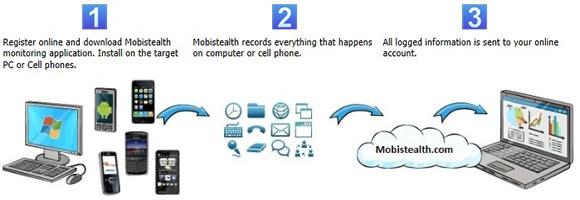How Mobistealth Works